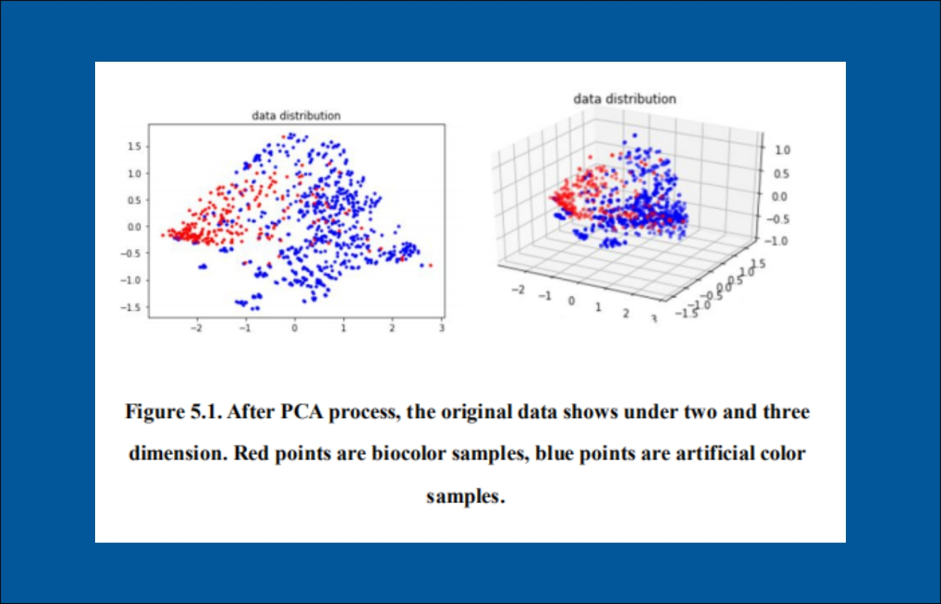 Cover for article 'Classifying colours with machine learning'